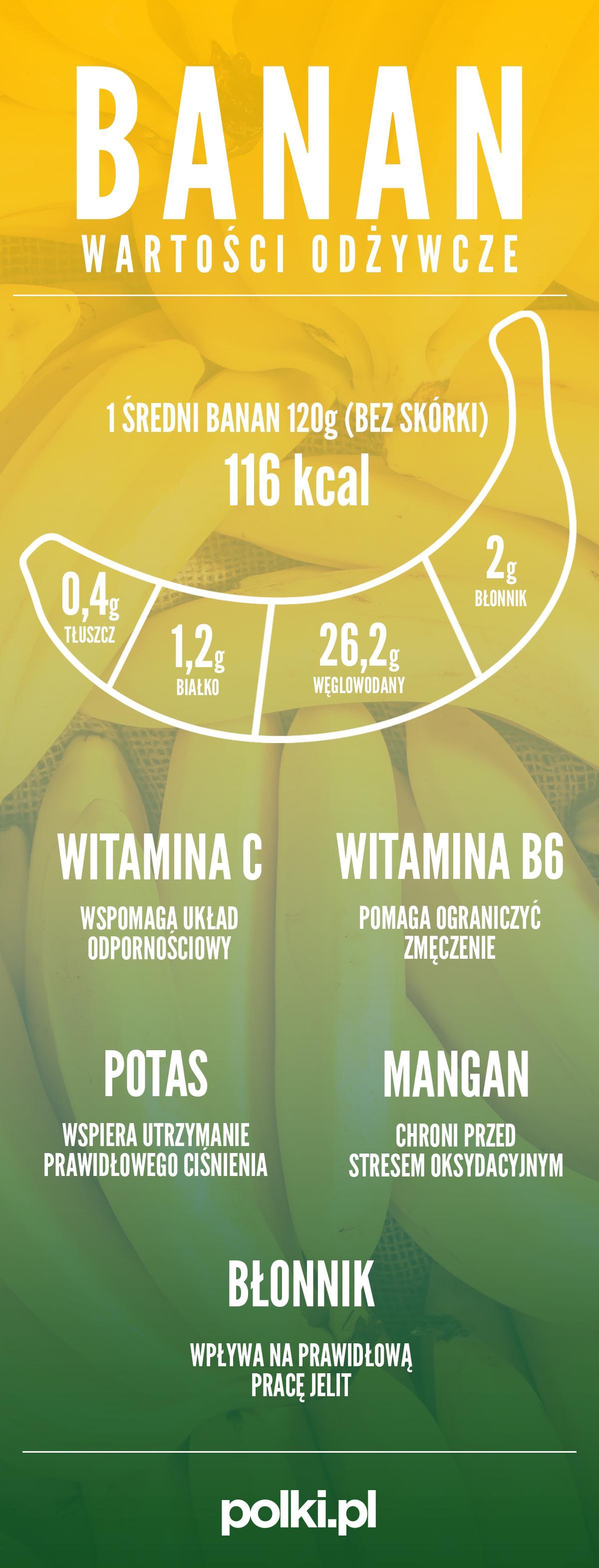 Banan - właściwości zdrowotne - infografika