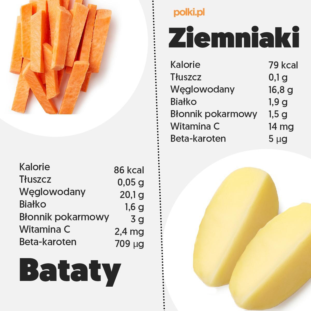 Bataty kontra ziemniaki - infografika