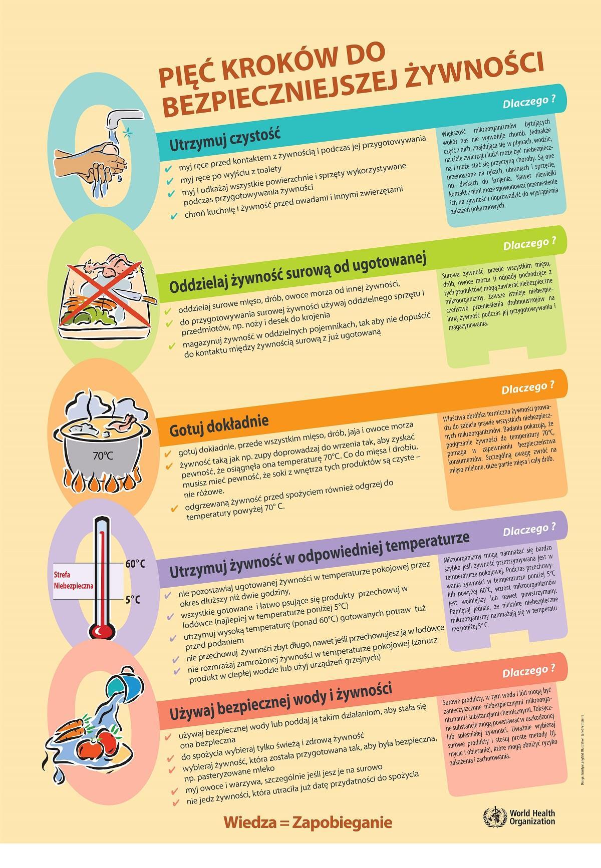 koronawirus bezpieczne jedzenie