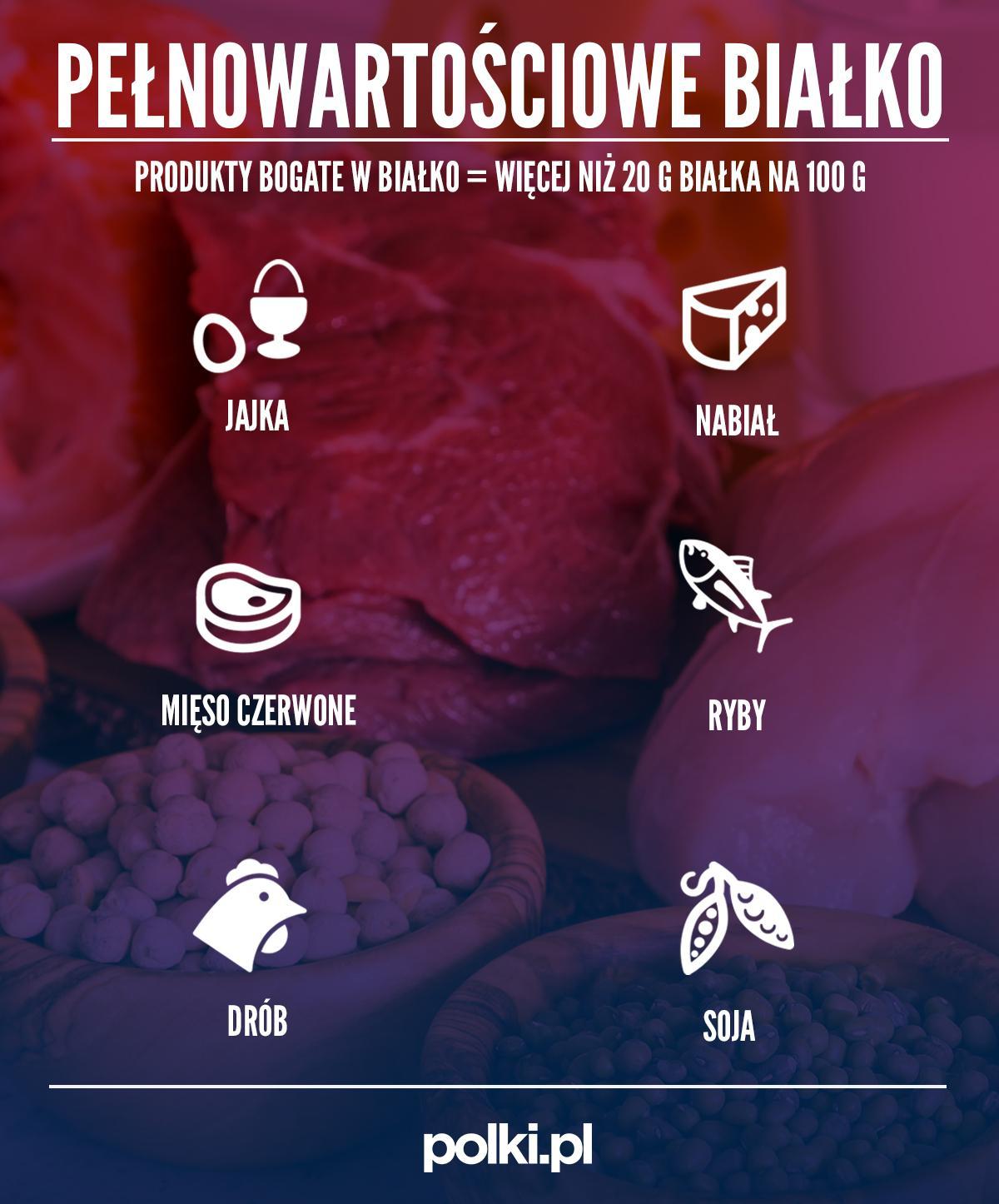 Pełnowartościowe białko