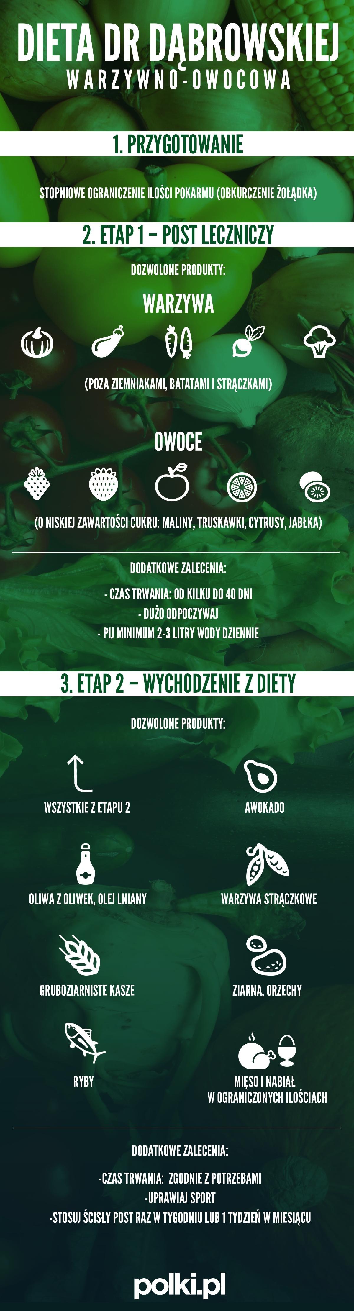 Dieta dr Dąbrowskiej - zasady diety - infografika