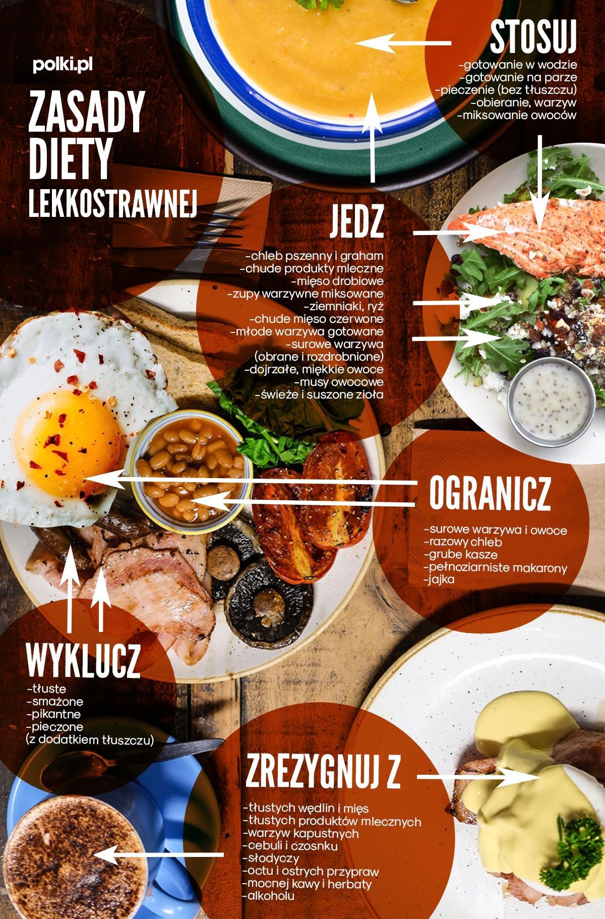 Dieta lekkostrawna - zasady diety łatwostrawnej na infografice