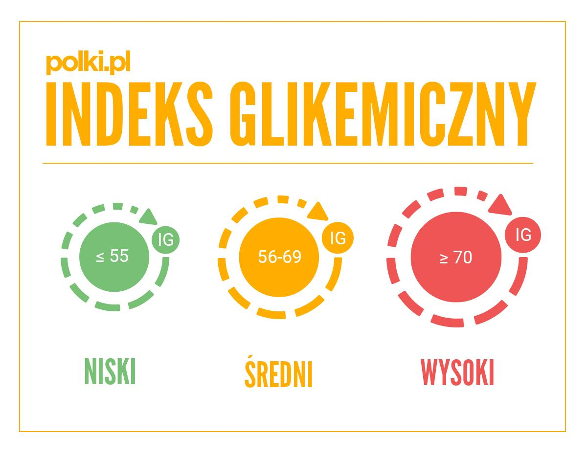 Dieta Montignaca indeks glikemiczny