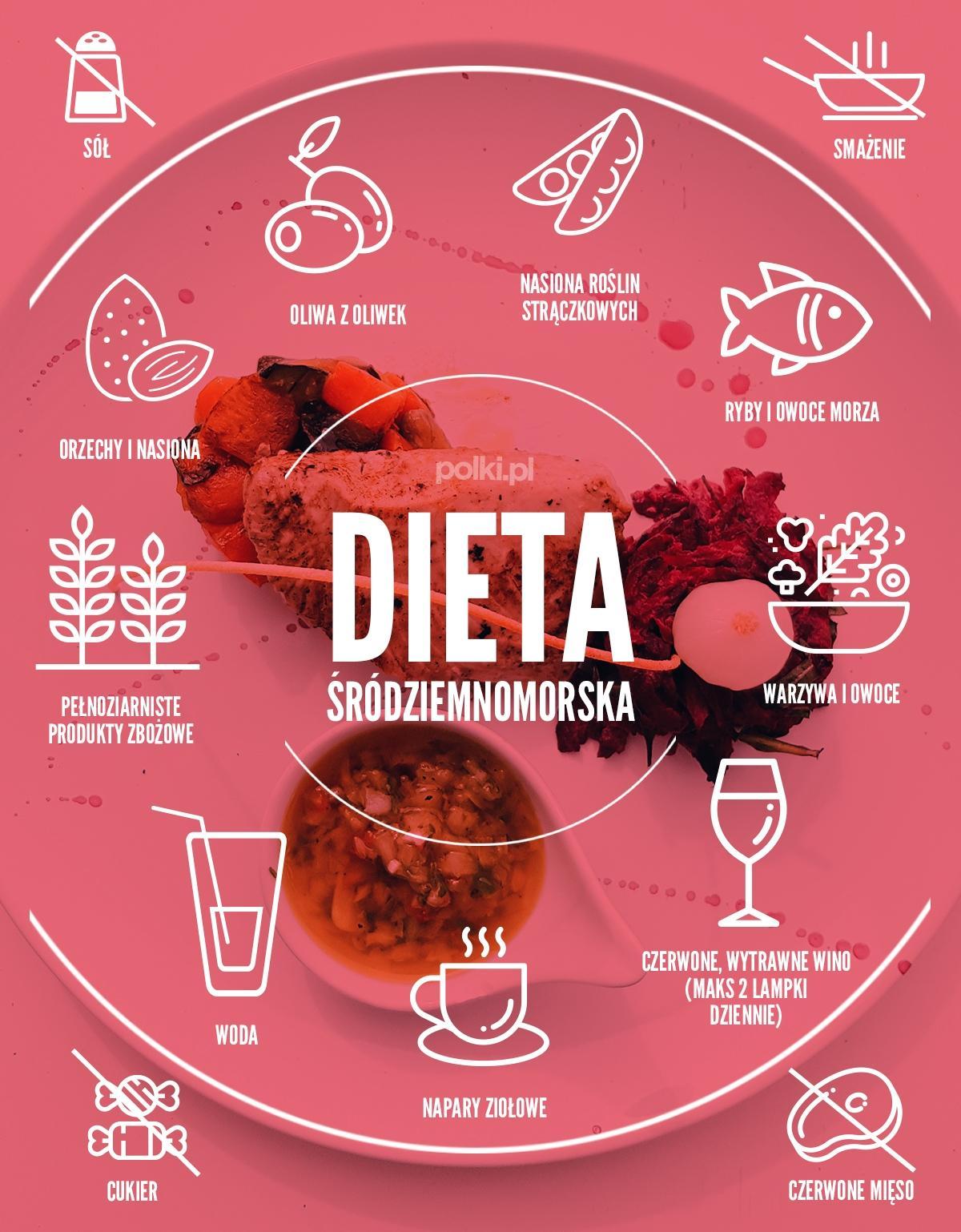 Dieta śródziemnomorska - co jeść