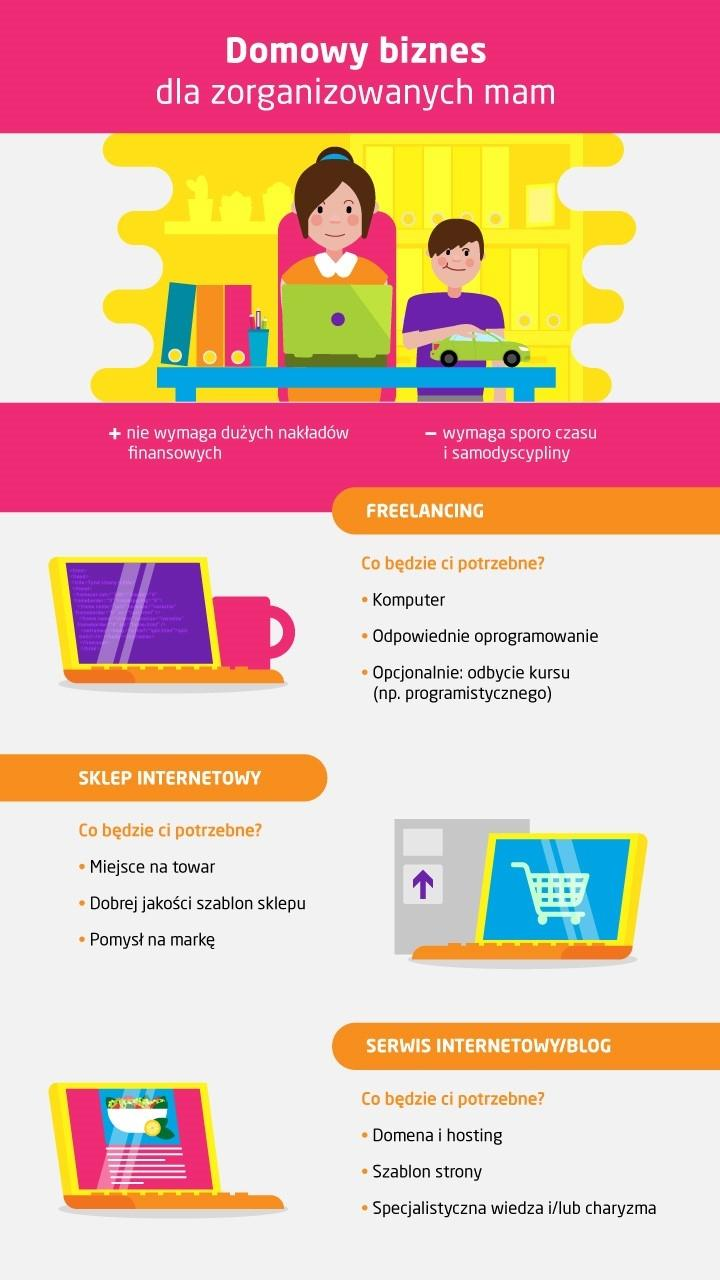 domowy biznes – freelancing, sklep internetowy, blog