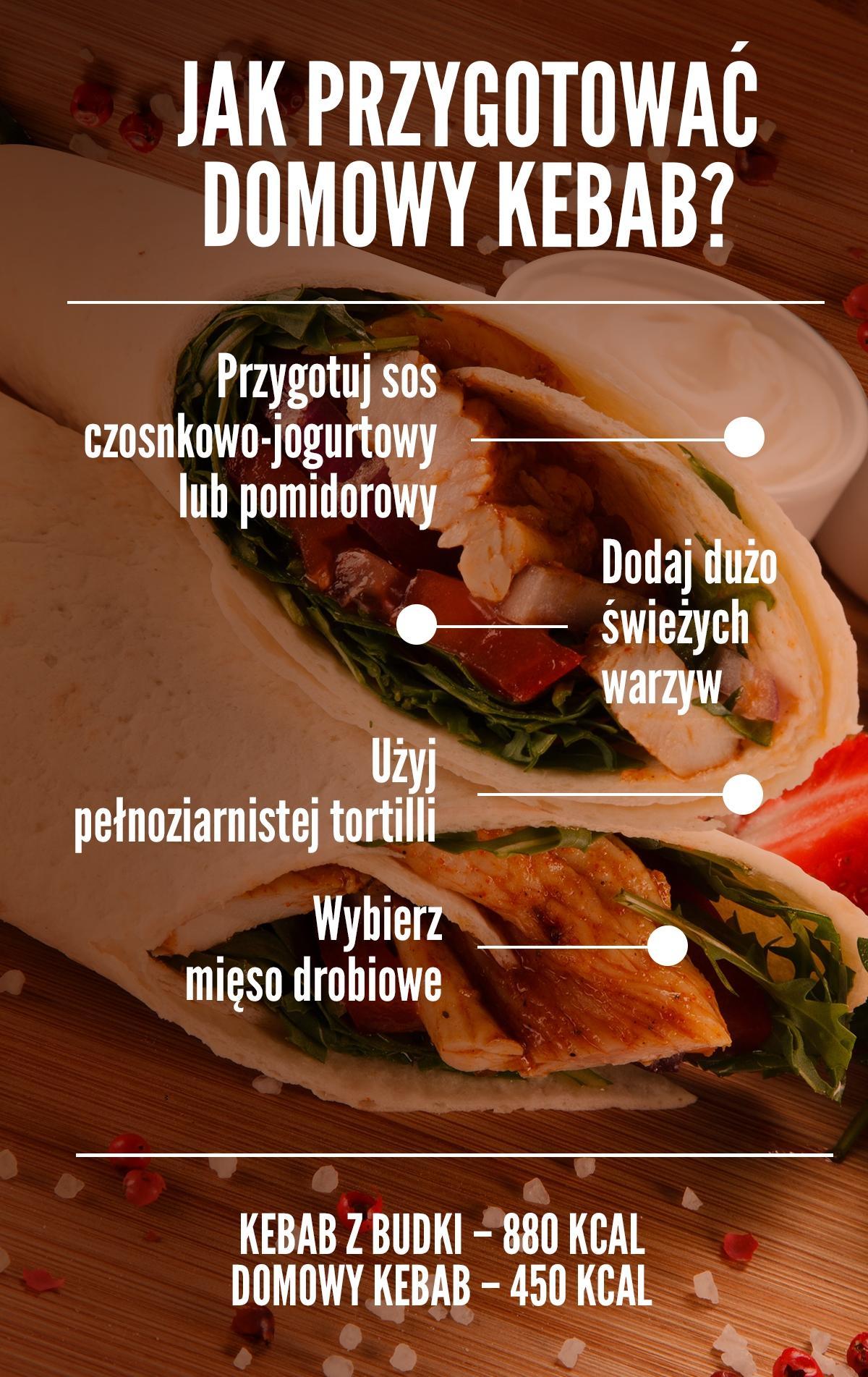 Jak przygotować domowy kebab? Infografika