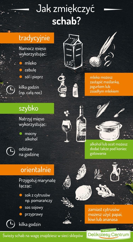 Jak zmiękczyć schab - infografika