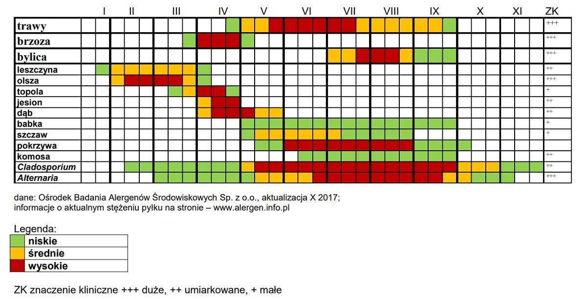 kalendarz pylenia roślin 2021