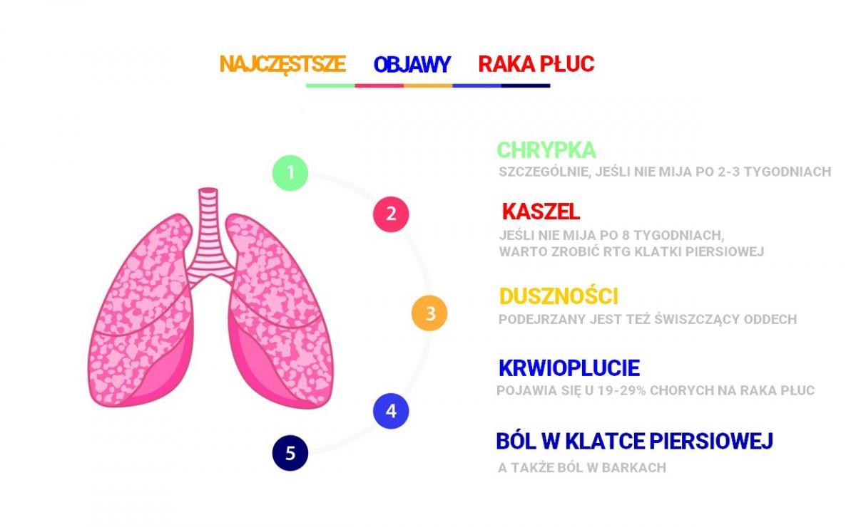 objawy raka płuc