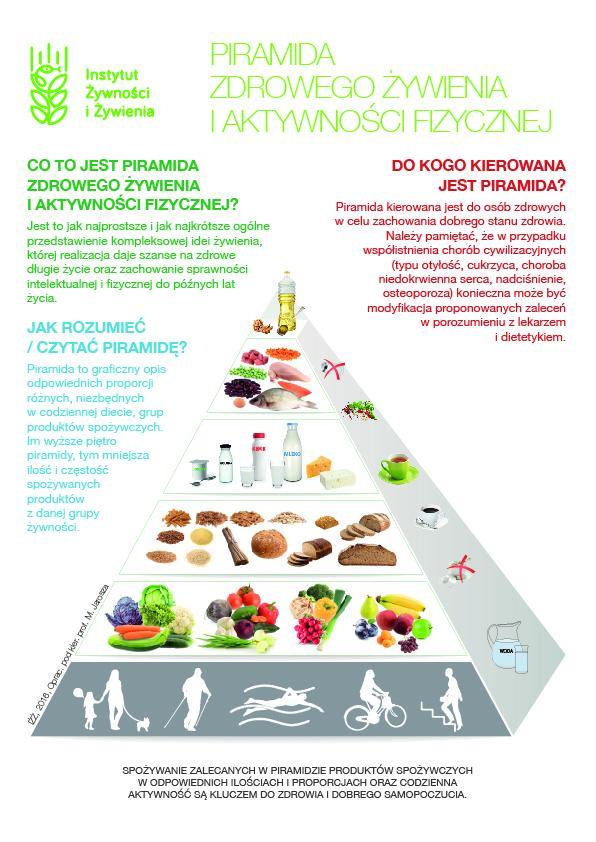 Piramida żywienia iżż dla dorosłych