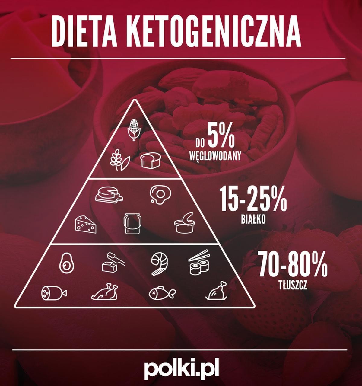 Dieta Ketogeniczna Co Jesc I Jak Ukladac Keto Jadlospis