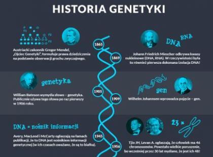 Co można powiedzieć o człowieku na podstawie jego DNA?