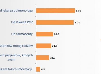 Komu ufają pacjenci z astmą i POChP?
