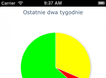 MyDiab – spersonalizowany pomocnik diabetyka
