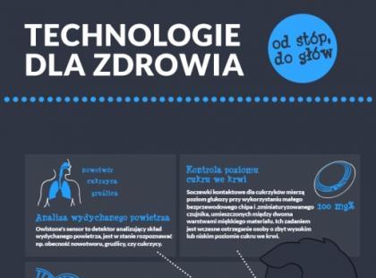 Niesamowite technologie dla zdrowia!