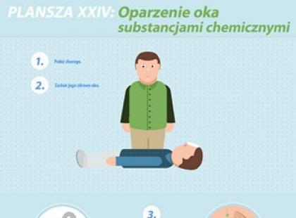 Oparzenie chemiczne oka – plansza pierwszej pomocy
