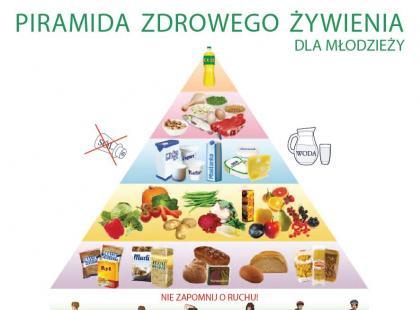 Piramida żywienia i aktywności fizycznej dla dzieci i młodzieży