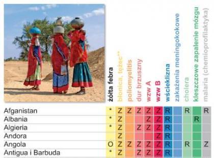 Przed podróżą – szczepienia obowiązkowe i zalecane (tabela)