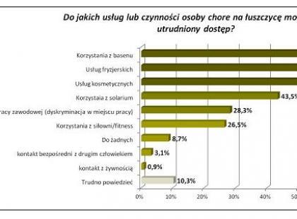Zbyt mało Polaków wie, że łuszczyca nie jest zaraźliwa