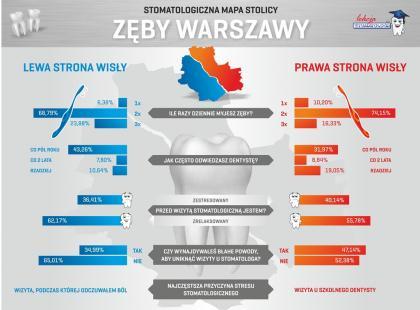 """""""Zęby Warszawy"""" – stomatologiczna mapa stolicy"""