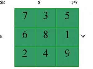 Numerologia - na czym się opiera i jakie może nam przynieść korzyści