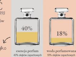 Najlepsze Francuskie Perfumy