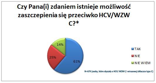 Гепатит С - что мы о нем знаем?