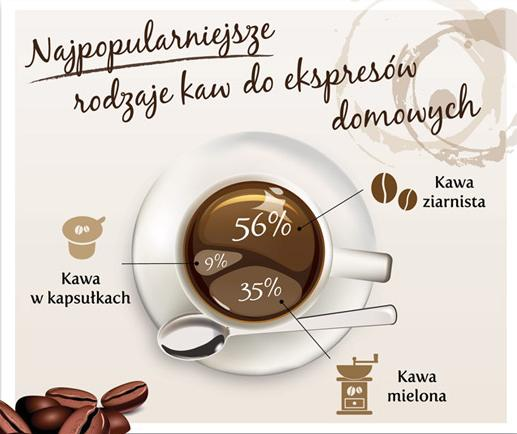 Popularne rodzaje kawy