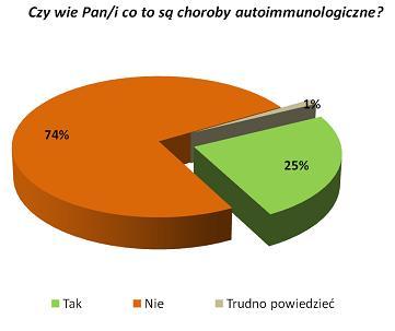 Поляки мало знают об аутоиммунных заболеваниях