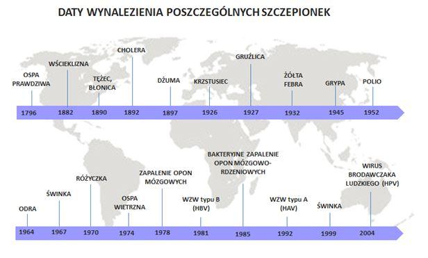 szczepienia daty