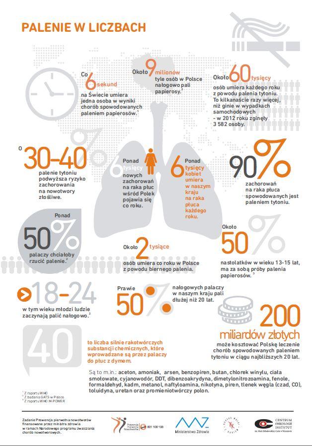 Какие виды рака вызывают курение?