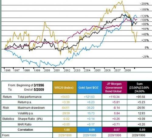 WIG20, złoto, światowe obligacje skarbowe oraz  portfel mieszany w okresie 03.1996-04.2009