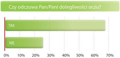 Jak Polacy dbają o oczy?