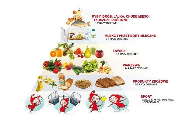 Dieta zbilansowana dla dzieci w wieku przedszkolnym