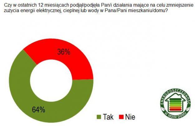 Co Polacy wiedzą o energooszczędności?