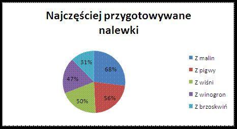 Lato w słoiku, czyli co marynują Polacy